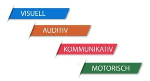 lerntypen, auditiv, kommunikativ, visuell, motorisch